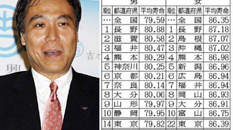 平均寿命男女とも日本一 長野県知事が語る「長寿の秘訣」