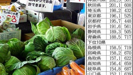 生野菜好きの東日本は高血圧患者が少ない