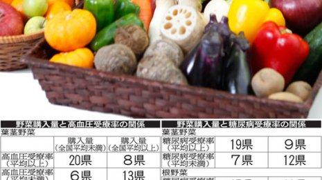 根野菜を買わない県は高血圧患者が多い