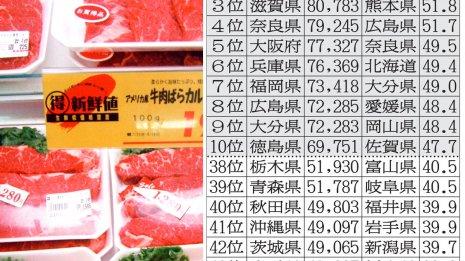 牛肉消費が多い関西 鶏肉は九州と中国