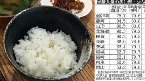 米中心の食事は寿命を延ばす?