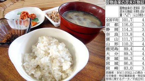 炭水化物 好きな京都人は嫌いな宮崎県人より肥満率が低い