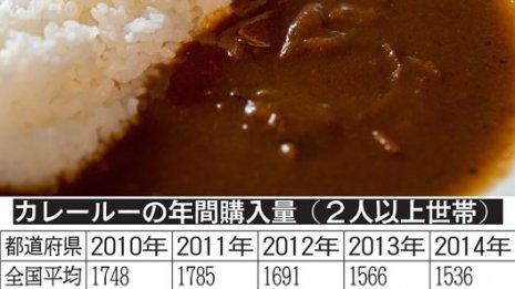 鳥取・青森県民はカレー好きで消化器がんが多い