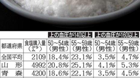 塩を多く買う県に高血圧が多いわけではない