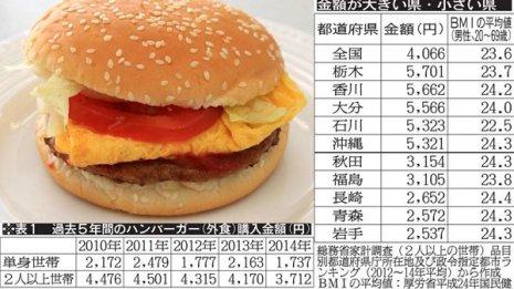 ハンバーガー好きの栃木県民 肥満は多いか