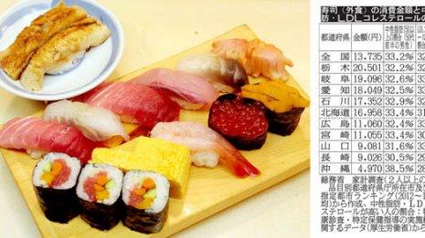 寿司好きの栃木県民の中性脂肪は?