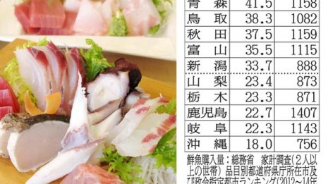 魚を買わない沖縄県民に循環器病が少ないのは?