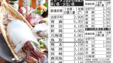 イカ・タコ好きの青森県民は栄養ドリンク40~50本を消費