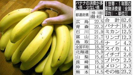 血圧改善の効果大「バナナ」の消費が少ない九州
