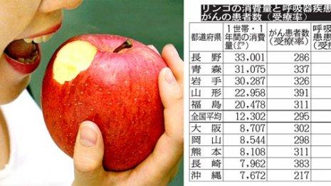 リンゴ消費トップの長野「がん」「呼吸器疾患」リスクは低下するか