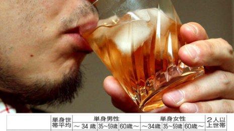 独身男性は妻帯者より飲酒代が5倍、たばこ代は3倍多い