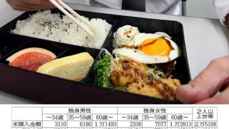 独身男性は弁当やおにぎりを食べ、年間2万円を薬に使う