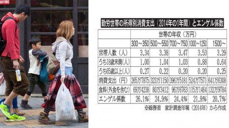 低所得者の2倍食費に金をかける高所得者