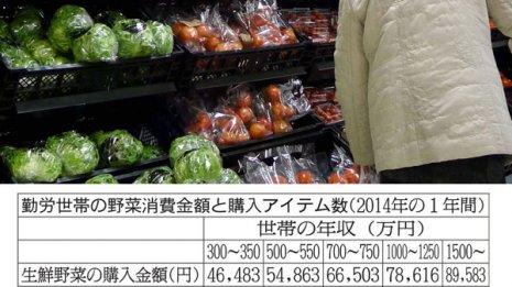 金持ちが買う野菜の種類