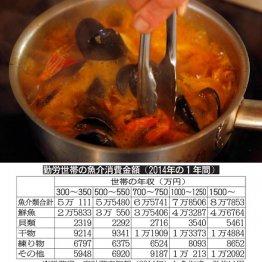 低所得世帯のほうが「塩サケ」をたくさん食べている
