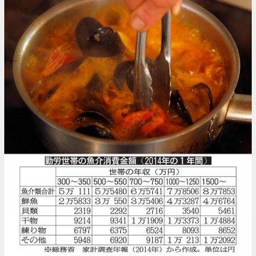 勤労世帯の魚介消費金額