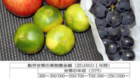 夏の果物「スイカ・桃」の消費量 金持ちと貧乏で大きな格差