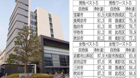 """近いほど短命の怪 大阪市は""""寿命のブラックホール""""なのか"""