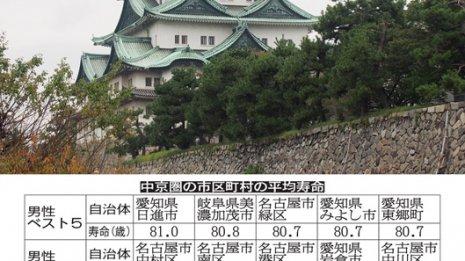 中京圏の平均寿命 男女とも域内格差がほぼない理由