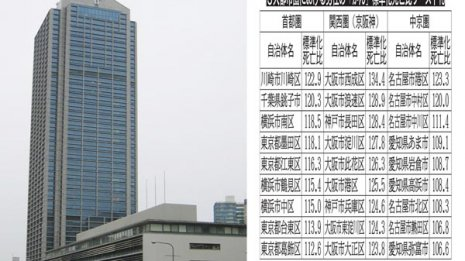 下町の生活習慣影響? 大阪・神戸が全国最悪のがん死地帯