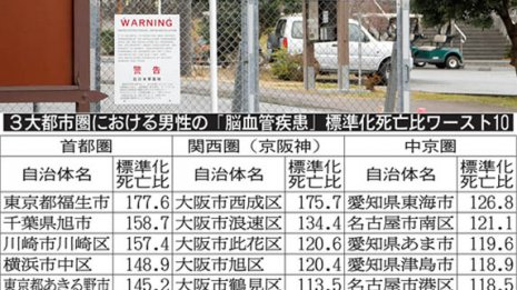 脳卒中の標準化死亡比 3大都ワースト1は東京・福生市
