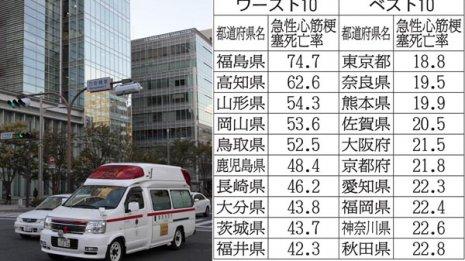 「急性心筋梗塞の死亡率が高い県・低い県」