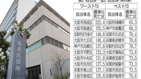 大阪市はなぜ自殺者が多いのか?