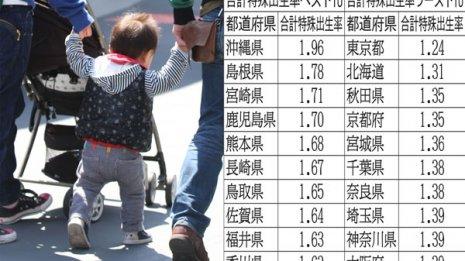 出生率が高い県・低い県