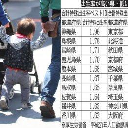 出生率が高い県・低い県 九州・沖縄、四国は夜がお盛ん?