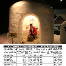 人口が増える県・減る県 秋田県は8年後、現在の87%に