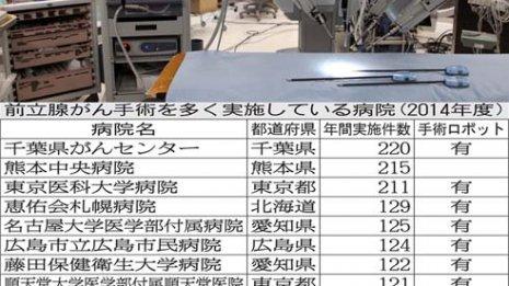 上位15病院中14病院はロボット手術を導入