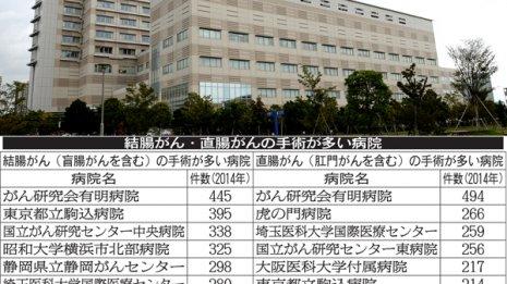 大腸がん手術の病院は「結腸」「直腸」とも首都圏に集中