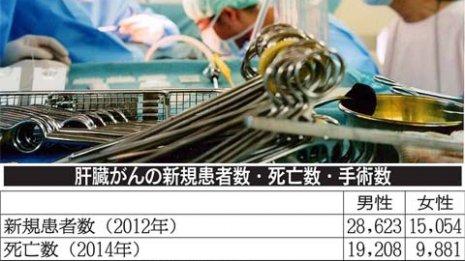 肝臓がんの手術件数 トップは負担が少ないラジオ波焼灼法