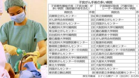 子宮全摘術 地方の患者は東京で手術したほうがいい?