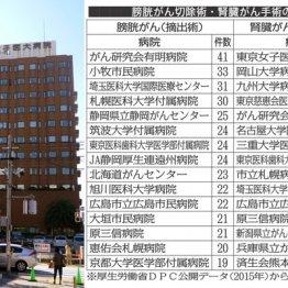 膀胱・腎臓がん手術件数 がん研有明と東京女子医大がトップ