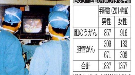 胆のう・胆管がん手術を受けられる患者はごく一部