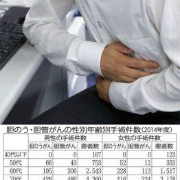 胆のう・胆管がん手術 40代以下が「件数ゼロ」の理由
