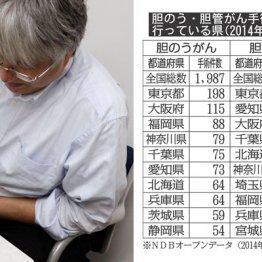 胆のう・胆管がん手術 東京は総手術数の1割を担う