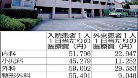 都立駒込病院の医療費 1日当たりは放射線診療科が12万円でトップ