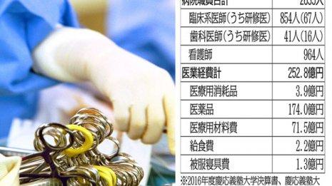 慶応病院の医業経費 全国平均より5倍近くも薬にかける