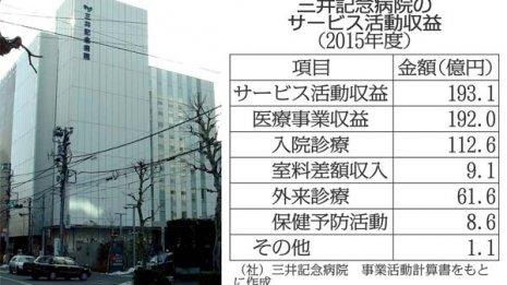 三井記念病院の本業収益 眼科と循環器が強い?