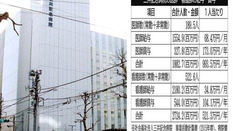 三井記念病院の給与 医師は都内平均より高いのか?