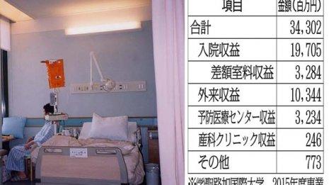 """差額室料だけで約33億円 聖路加国際病院""""驚異の収益力"""""""