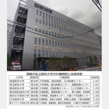 巻頭の私立医科大学の付属病院と全病床数(写真は埼玉医科大学病院)