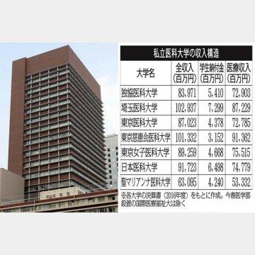 附属病院こそ収益の柱(左は東京慈恵会医科大学の大学1号館)