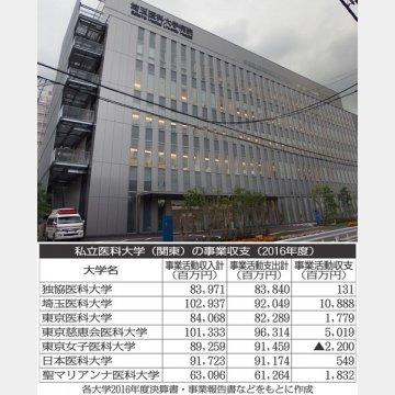 私立医科大学の事業収支(写真は埼玉医科大学病院)