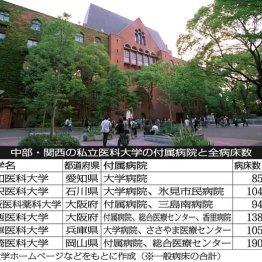 関東以外の私立医科大学 付属病院数は関東の半分