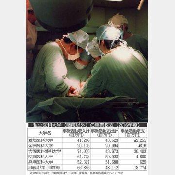 関東以外の私立医科大学の事業収支