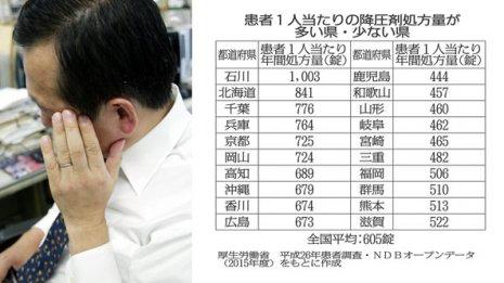 【降圧剤】処方量トップの石川県は1人年間1000錠以上