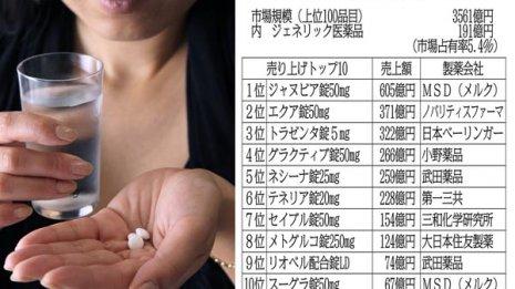 【糖尿病治療薬】年間売り上げ3600億円の巨大市場
